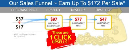 easy cash club upsells