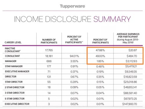 tupperware income disclosure