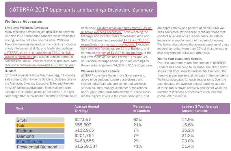 doterra income disclosure