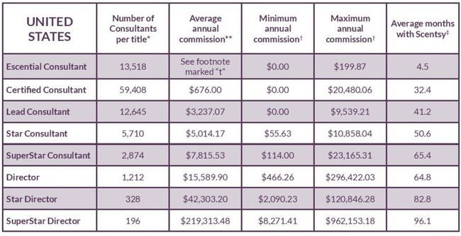 scentsy income disclosure 2015